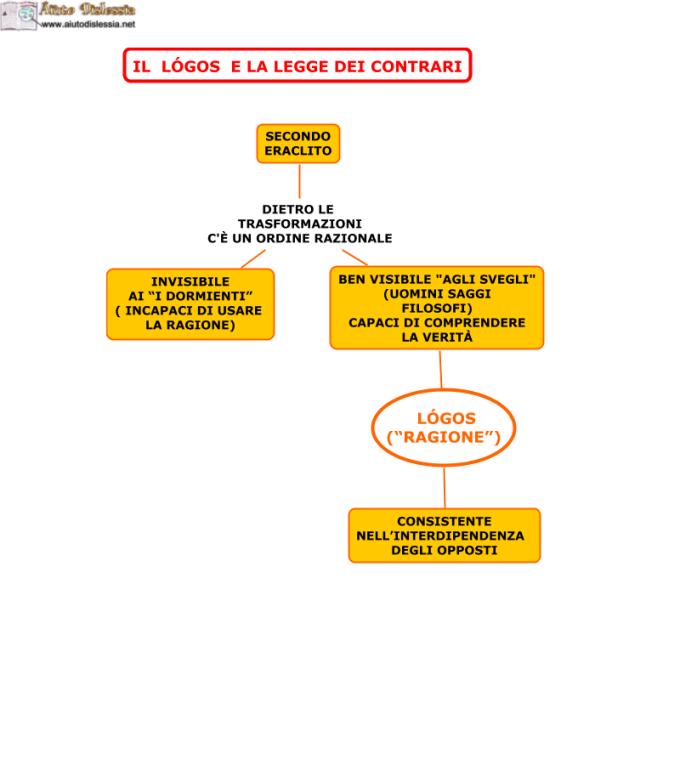 03.-IL-LOGOS-E-LA-LEGGE-DEI-CONTRARI.png