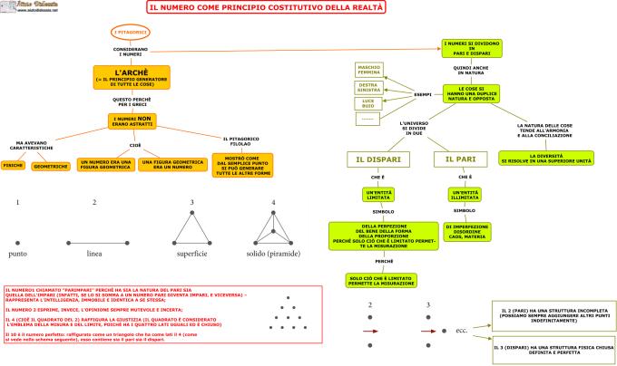 04-il-numero-come-principio-costitutivo-della-realta