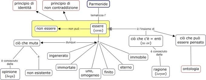 04f-parmenide