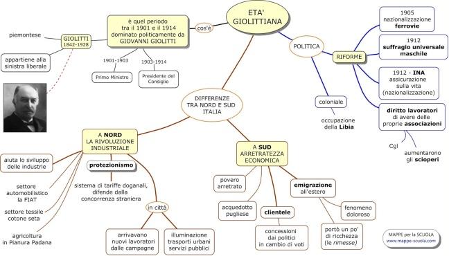 ETA' GIOLITTIANA www.mappe-scuola.com.jpg