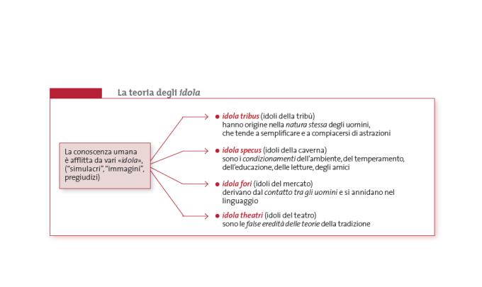 schema22-La-teoria-degli-idola.png