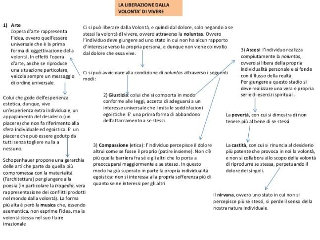 mappa-concettuale-della-filosofia-di-schopenhauer-3-728.jpg