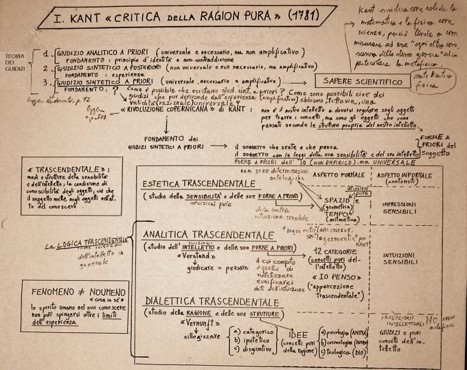 mappa-critica-della-ragion-pura-1.png