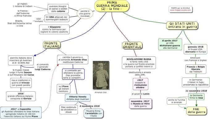PRIMA GUERRA MONDIALE - la fine www.mappe-scuola.com Luigi.jpg
