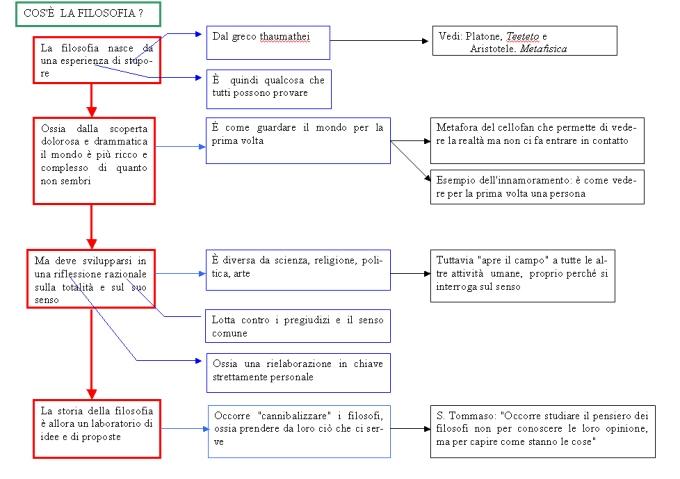 schema_filosofia.jpg