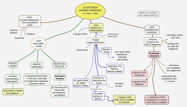 seconda GUERRA MONDIALE 2 -mappe-scuola.com.jpeg
