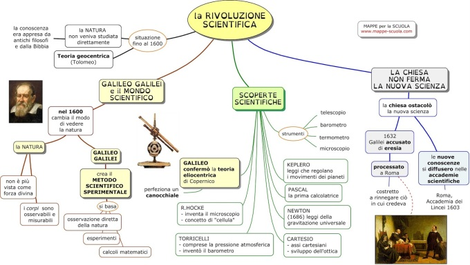 RIVOLUZIONE SCIENTIFICA www.mappe-scuola.com  LC.jpg